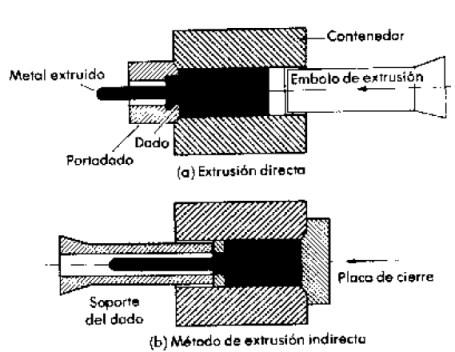 Métodos de Extrusión