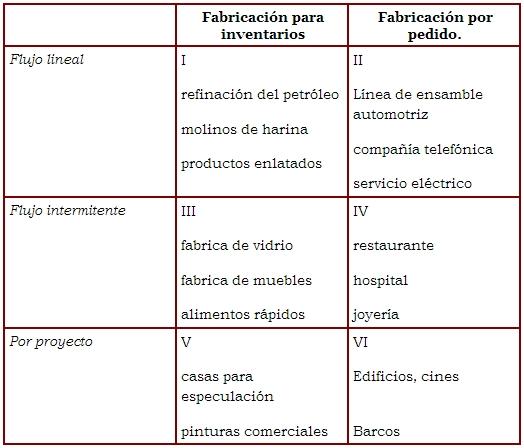 Matriz de las características del proceso