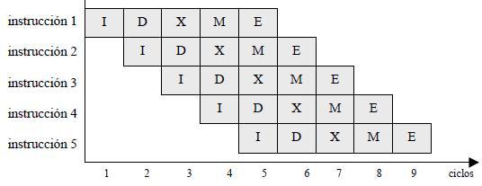 Modelo segmentado lineal