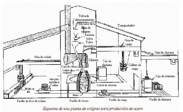 Planta de oxígeno para producción de acero