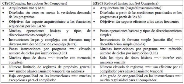 Procesadores RISC y CISC