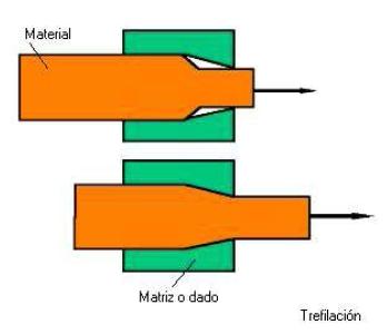 Proceso de Trefilación