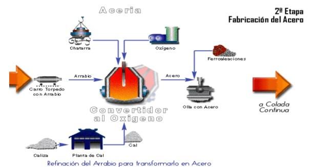 Segunda Etapa en la Producción del Acero