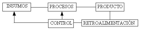Sistema de produccion simplificado