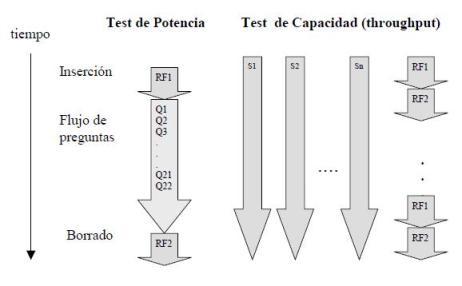 Test de potencia y capacidad