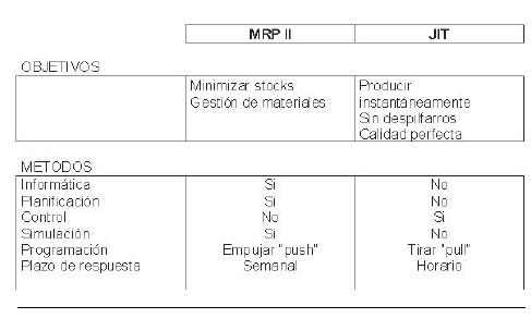 Caracteristicas del MRP