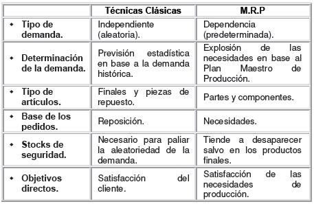 Diferencias  y ventajas del MRP