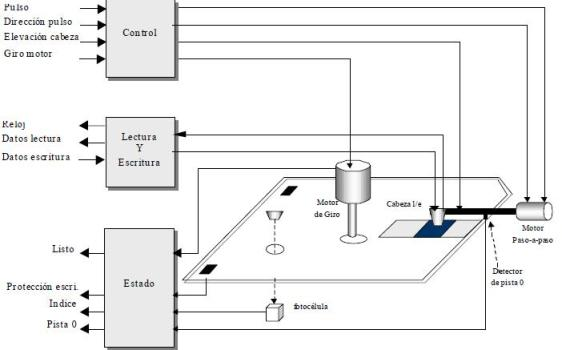 Estructura de bloques del dispositivo