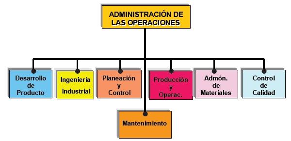 Funciones de la Administración de Producción u Operaciones