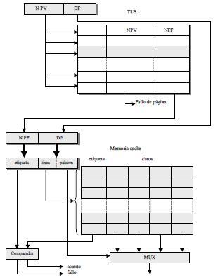 Interacción entre la memoria virtual y la memoria cache