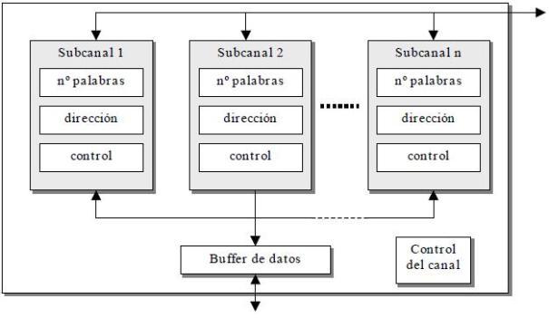 organización interna de un canal multiplexor