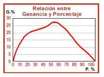 Relación entre porcentaje y ganancia