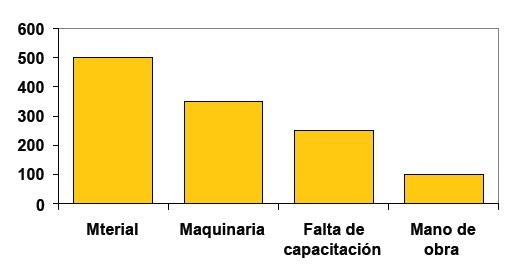 Diagramas de Estratificación