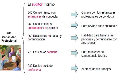 El auditor interno