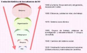 Desarrollo organizacional en el extranjero