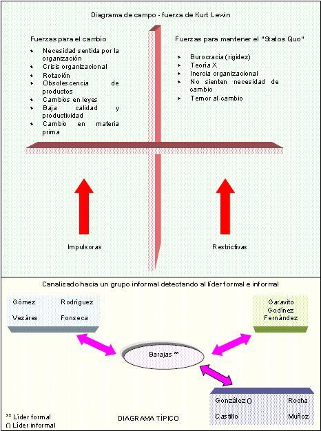 Diagrama de campo fuerza de Kurt Lewin
