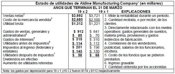 Estado de utilidades de Aldine ManufacturingCompany1 (en millares)