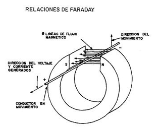Relacioens de faraday