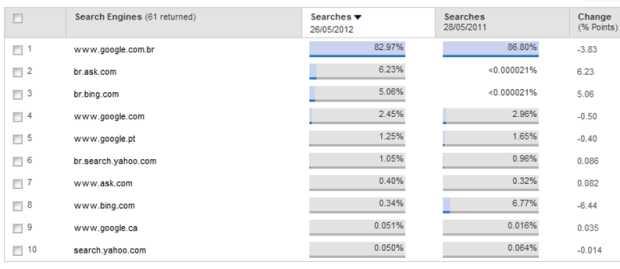 google Google Brasil segue como líder entre os buscadores brasileiros, segundo Experian Hitwise