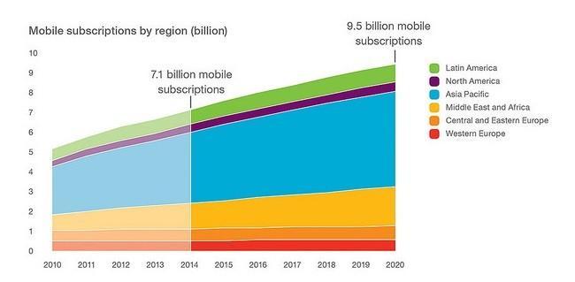 650 1000 ericsson lineas 2014 chega ao fim com 7 bilhões de linhas móveis ativas no planeta
