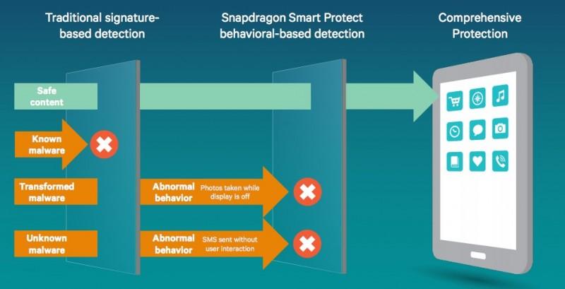 Qualcomm-Snapdragon-Smart-Protect