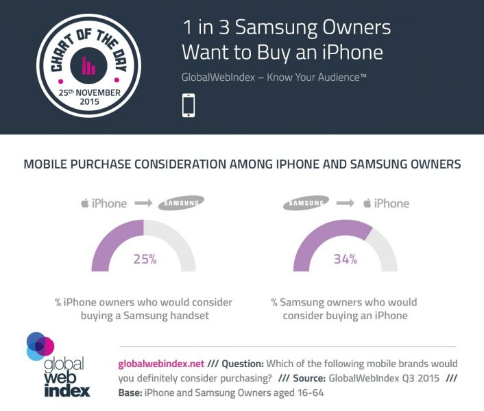 1-in-3-samsung-phone-owners-admit-they-dream-of-having-an-iphone