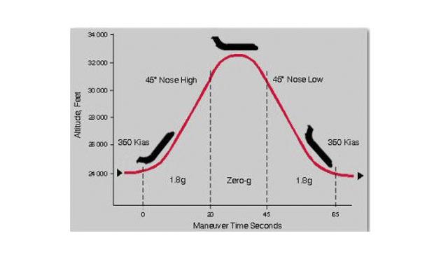 trayectoria-gravedad-cero