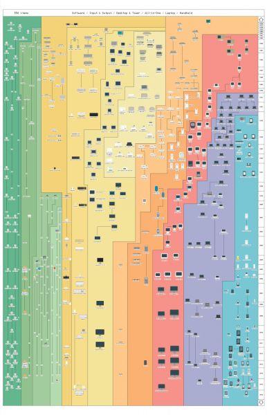 apple-500-produtos-diagrama