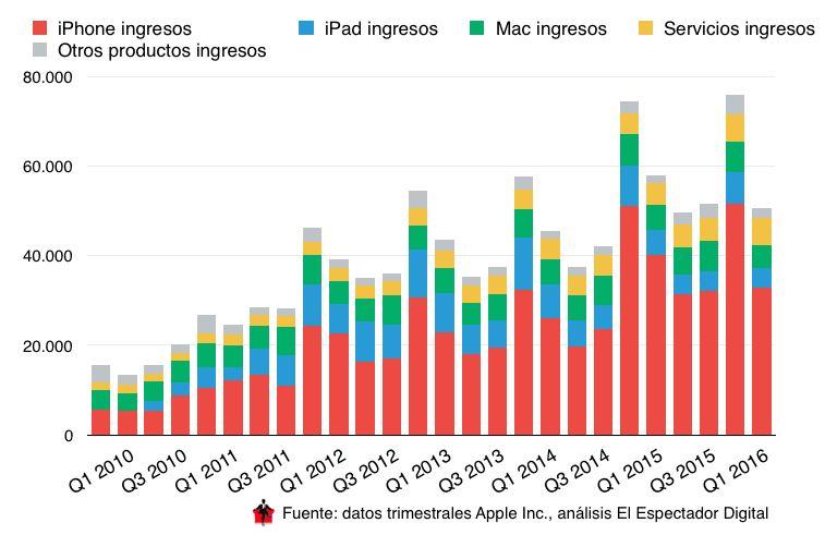 apple-primeiro-trimestre-2016