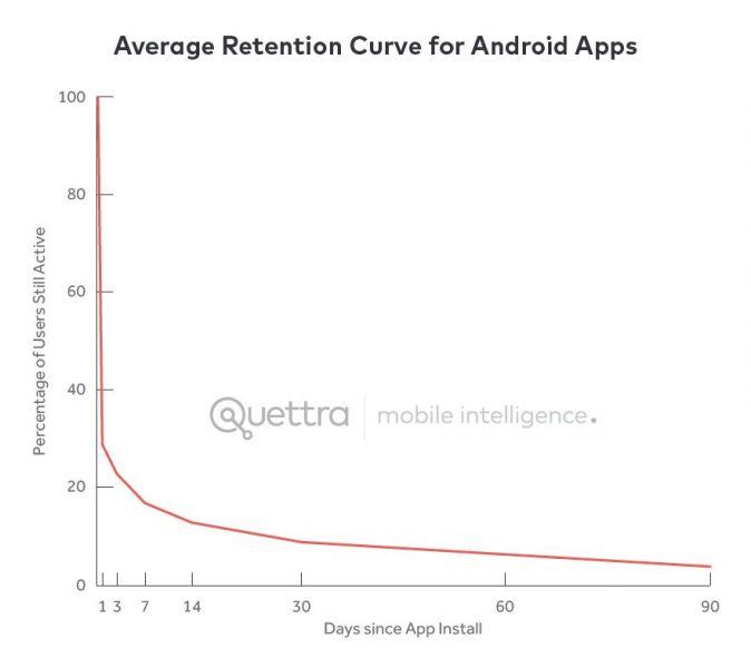 Curva de Retenção Apps Android