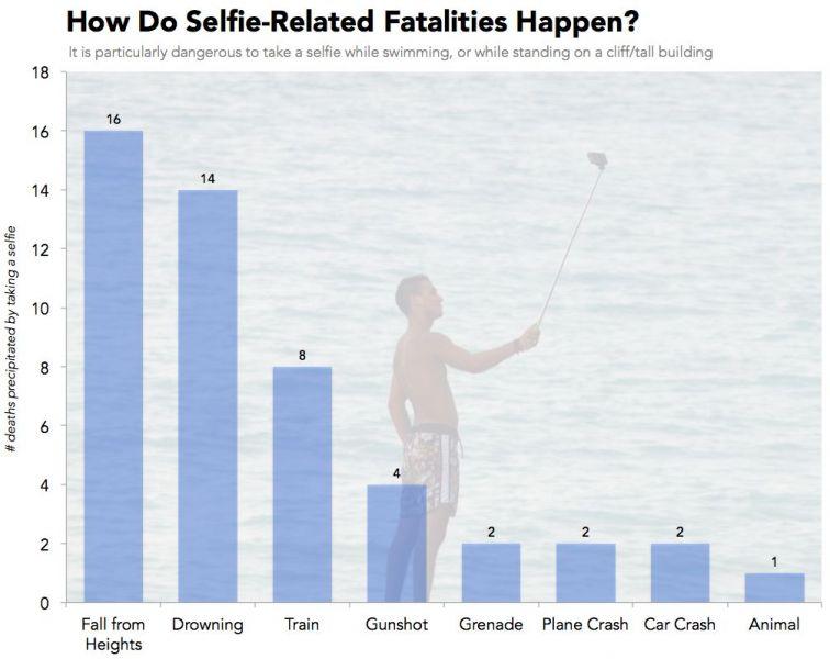 como as mortes por selfies acontecem
