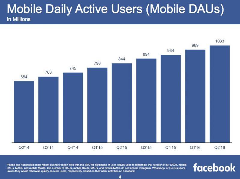 usuarios ativos moveis facebook