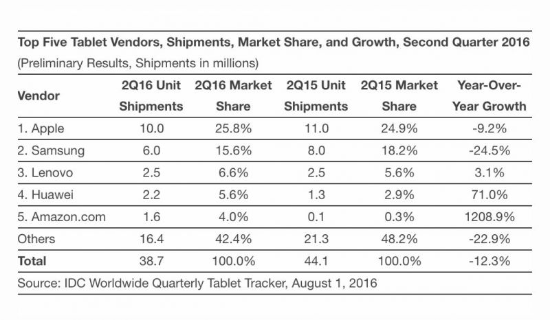 idc mercado tablets q2 2016
