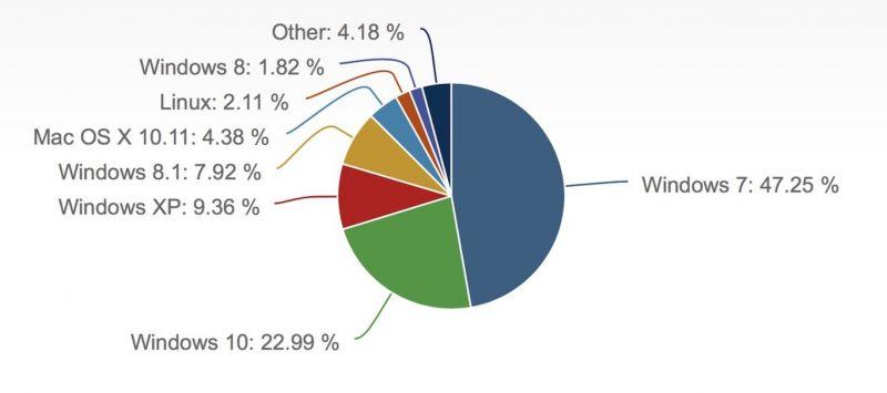 cota-mercado-sistemas-operacionais-desktop
