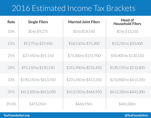 2016 Tax Brackets Tax Foundation.Irs 2015 And 2015 Tax Tables Federal