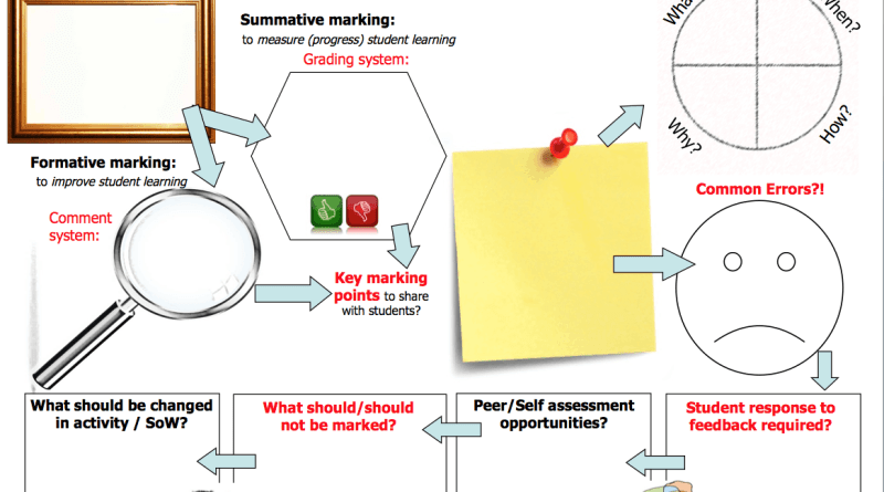 6. The 5 Minute Marking Plan