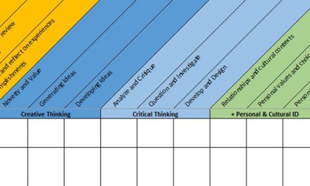 Core Competency Planning Grid