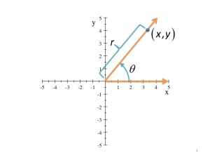 Cartesian Right Triangle