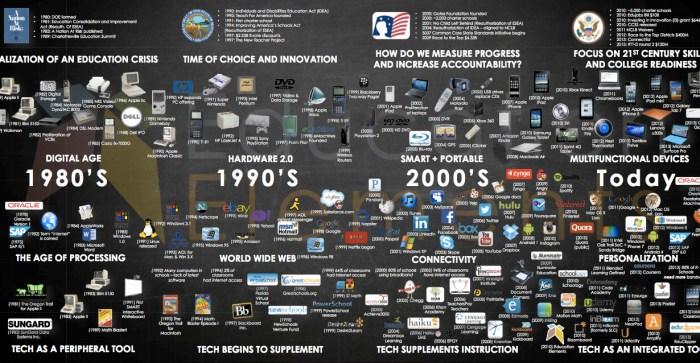 History of EdTech
