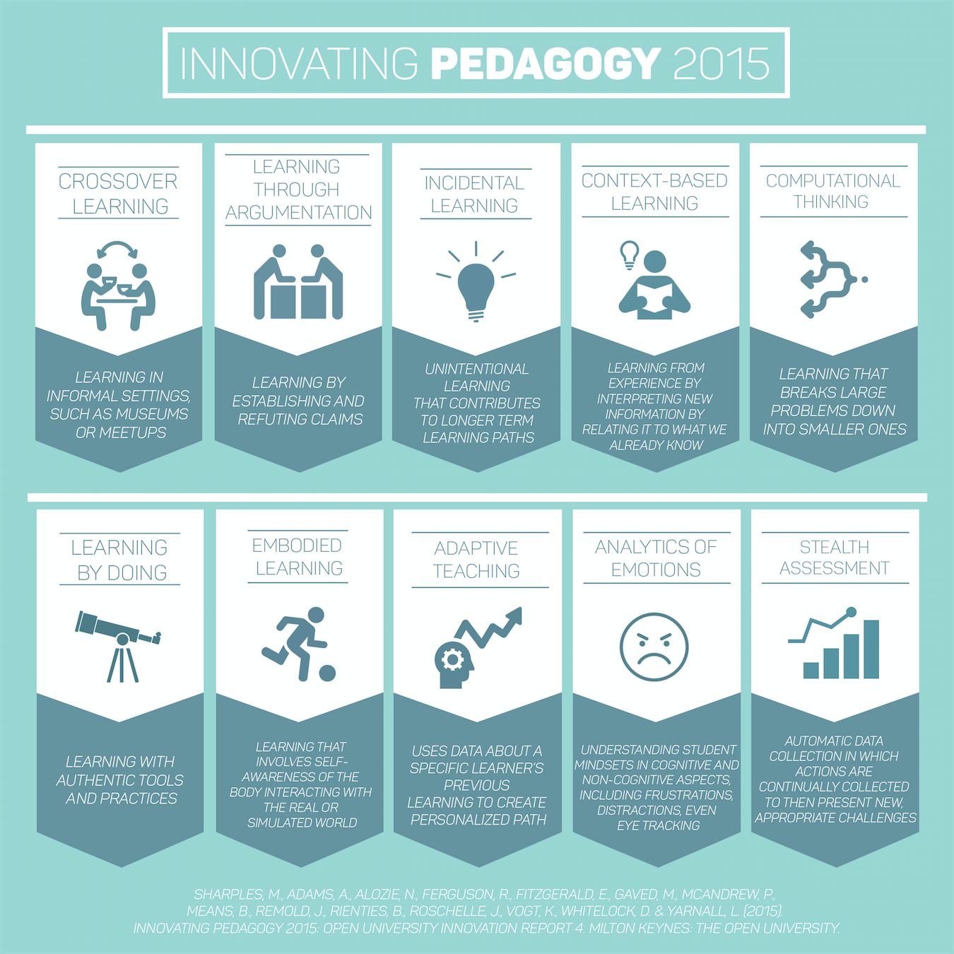 Infographic summarizing innovating pedagogy 2015
