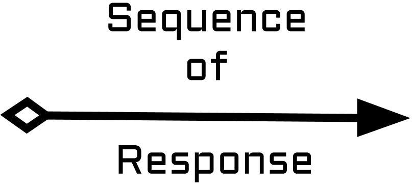Get Things Done and The Sequence of Response