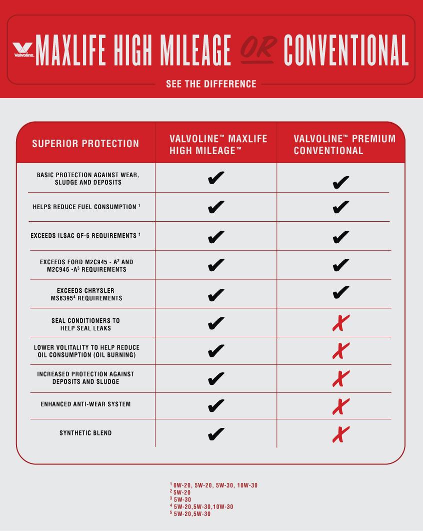 Intriguing See Valvoline Maxlife Mileage Or See Valvoline Maxlife Mileage Or Conventional 5w30 Vs 10w30 Mileage 5w30 Vs 10w30 Oil Pressure houzz-03 5w30 Vs 10w30