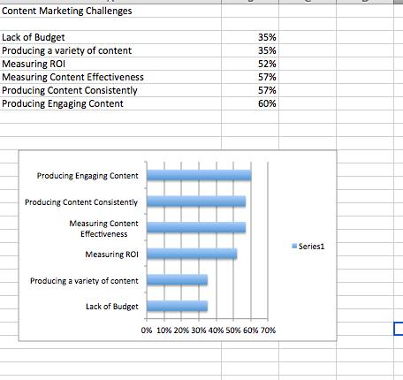 Chart Creation 3