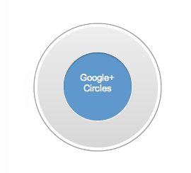 google-circles-square1
