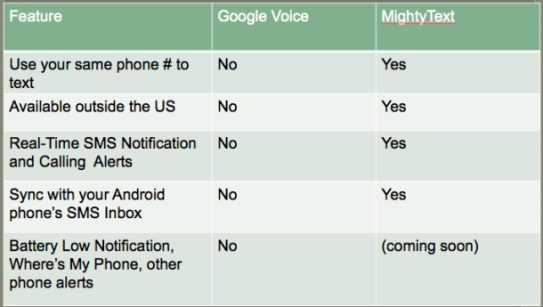 google voice and mightytext comparison