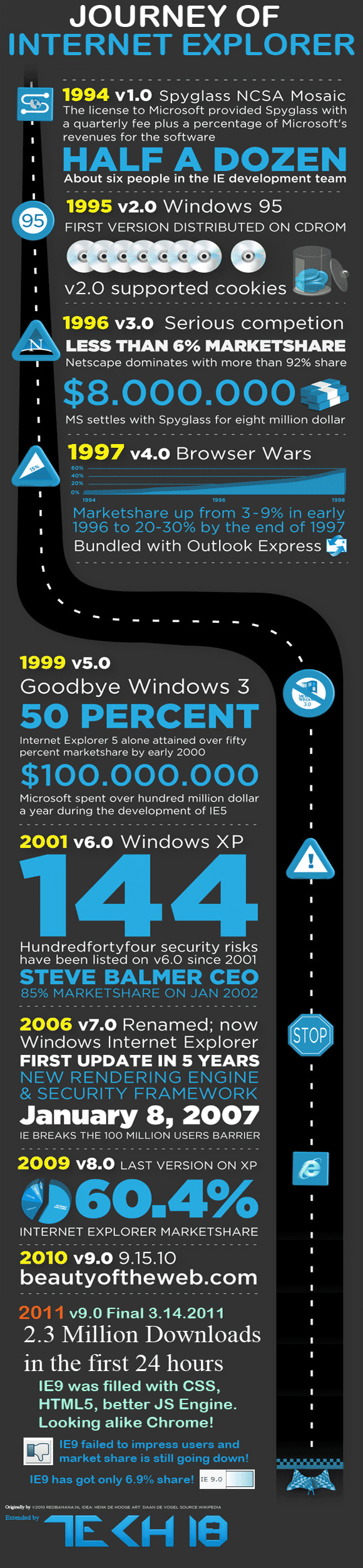 Journey Of IE 16 Years Journey of Internet Explorer [Infographic]