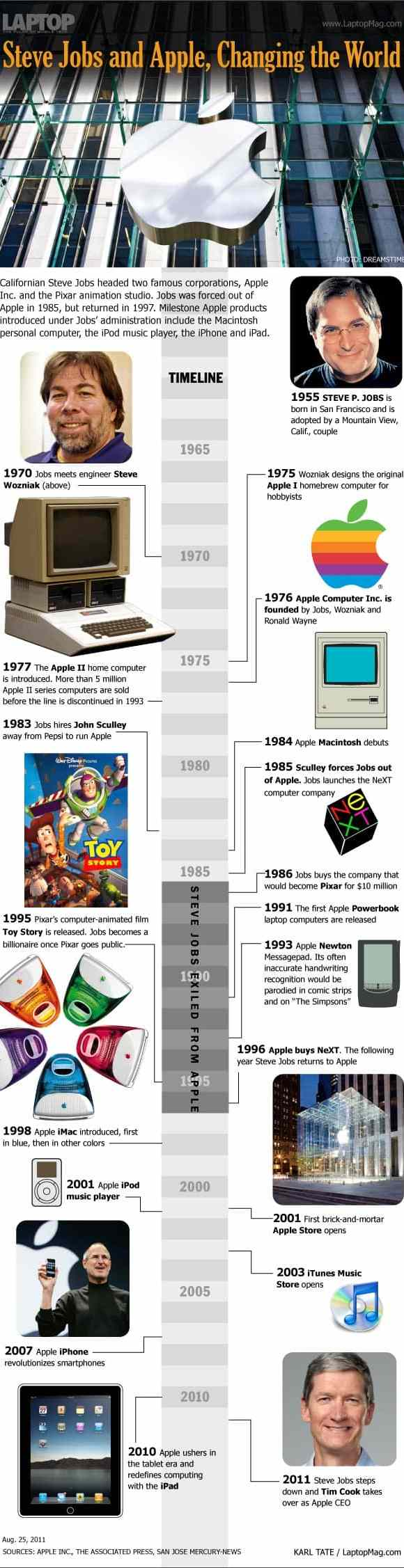 steve jobs apple timeline 18 Stunning Steve Jobs Infographics