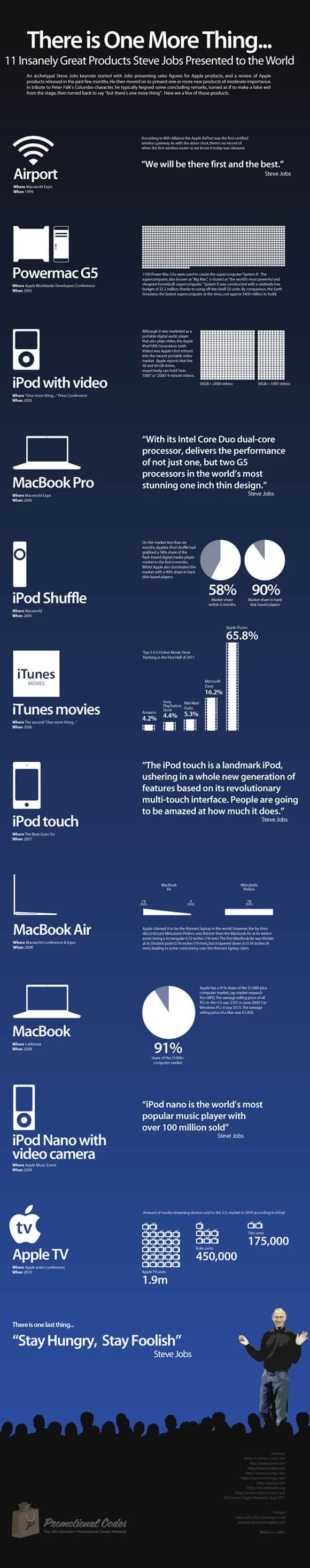 13 steve jobs infographic 18 Stunning Steve Jobs Infographics