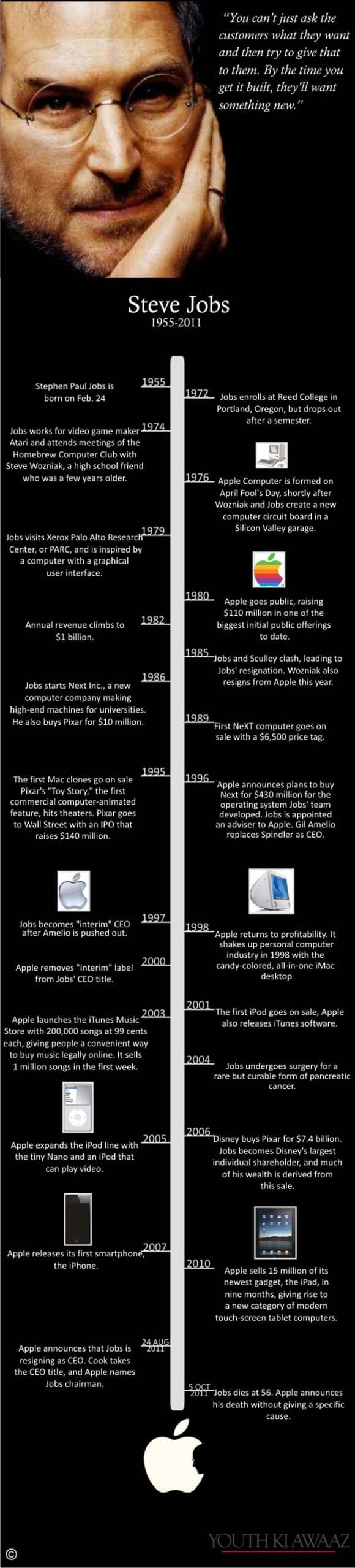 14 steve jobs infographic 18 Stunning Steve Jobs Infographics