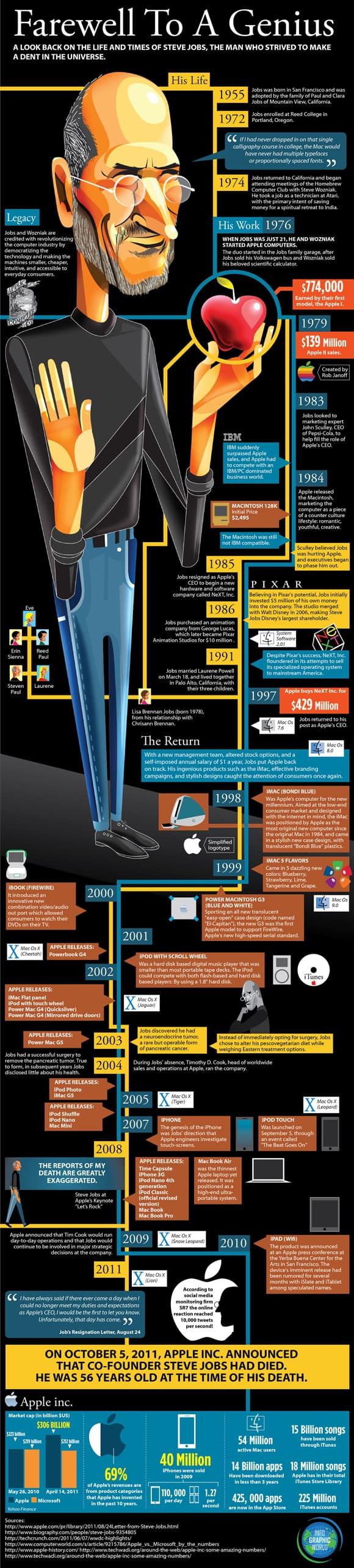 17 steve jobs infographic 18 Stunning Steve Jobs Infographics